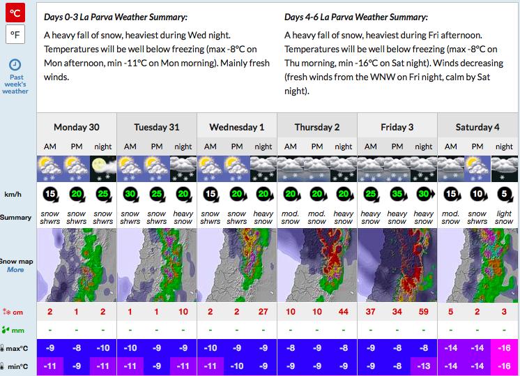 la parva snow and weather forecast