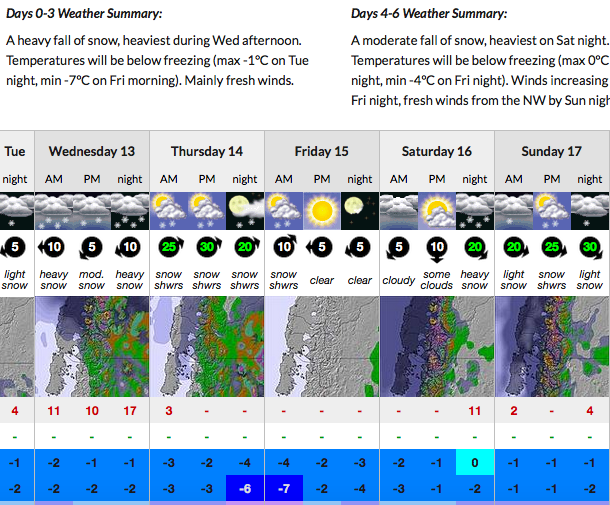 snow forecast for chapelco